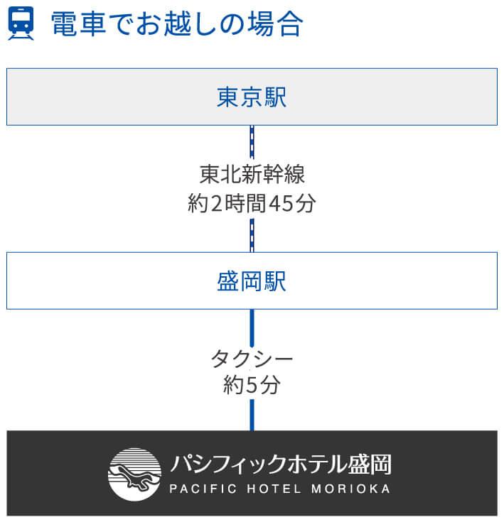 東京から東北新幹線で約2時間45分、盛岡駅からタクシー約5分